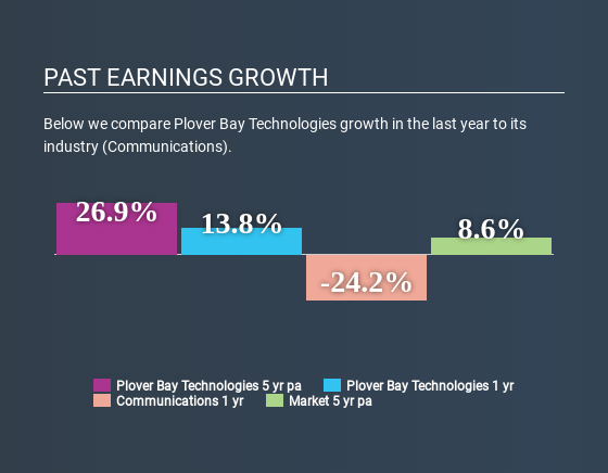 SEHK:1523 Past Earnings Growth July 3rd 2020