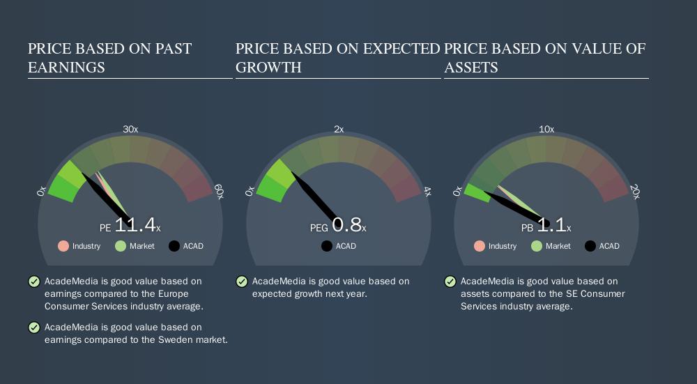 OM:ACAD Price Estimation Relative to Market, September 22nd 2019
