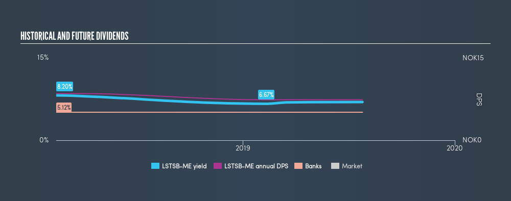 OB:LSTSB-ME Historical Dividend Yield, July 26th 2019
