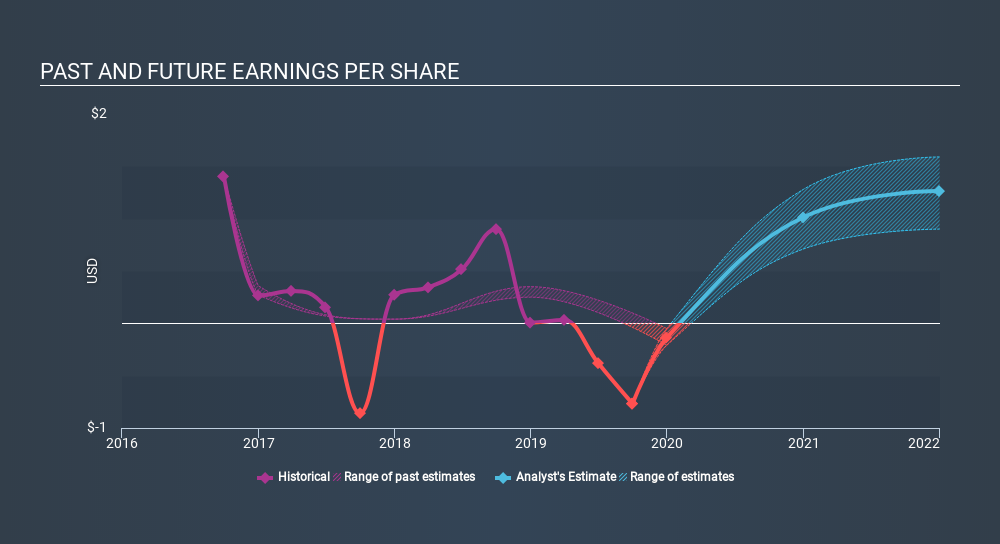 NasdaqCM:UIHC Past and Future Earnings, December 3rd 2019
