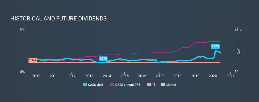 NasdaqGS:CASS Historical Dividend Yield May 31st 2020