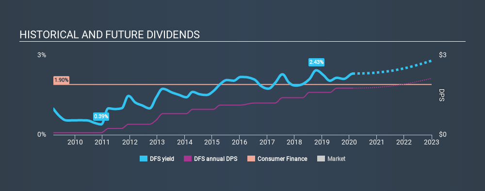 NYSE:DFS Historical Dividend Yield, February 14th 2020