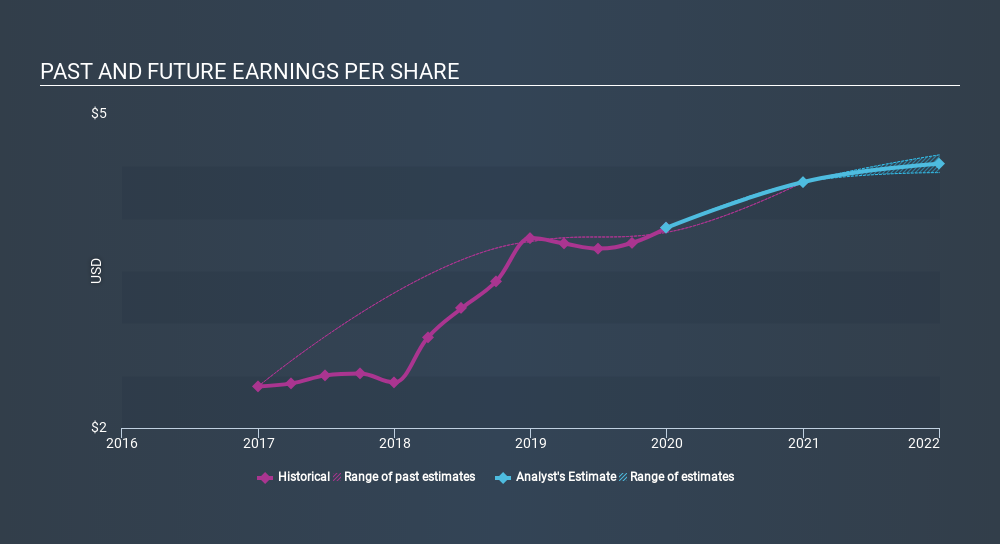 NasdaqCM:BFC Past and Future Earnings, February 5th 2020