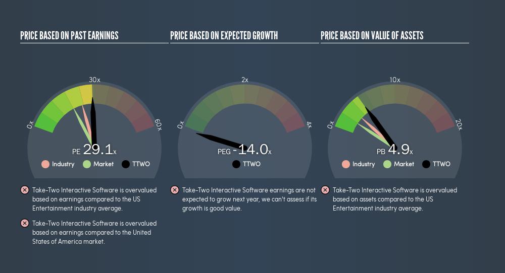 NasdaqGS:TTWO Price Estimation Relative to Market, April 15th 2019