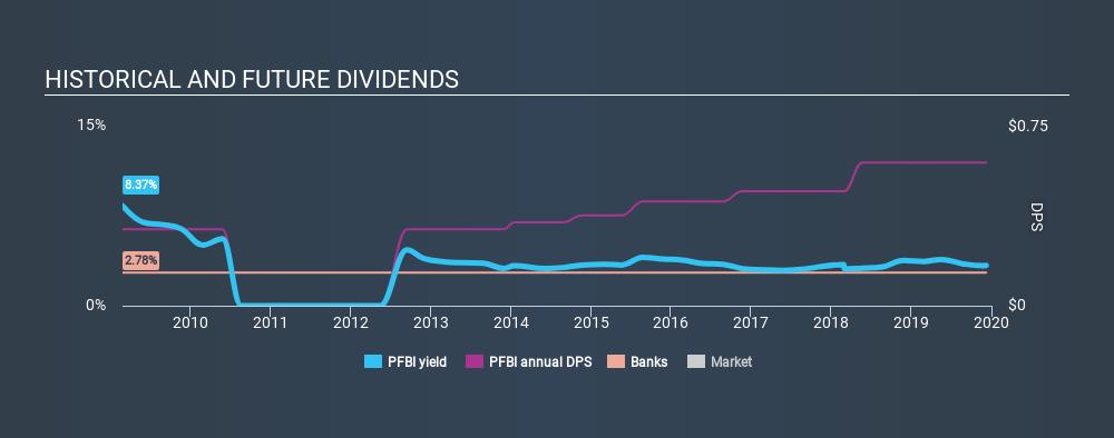 NasdaqGM:PFBI Historical Dividend Yield, December 8th 2019
