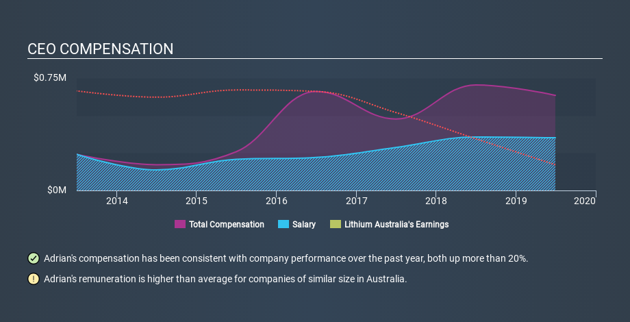 ASX:LIT CEO Compensation, February 28th 2020