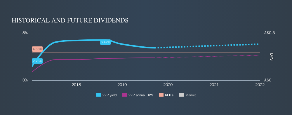 ASX:VVR Historical Dividend Yield, September 18th 2019