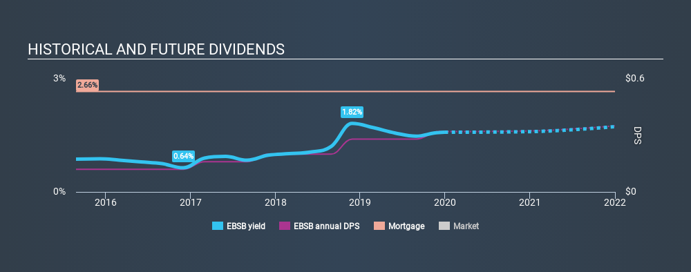 NasdaqGS:EBSB Historical Dividend Yield, December 31st 2019
