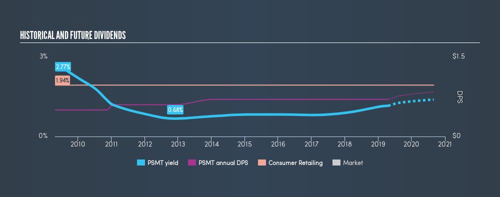 NasdaqGS:PSMT Historical Dividend Yield, April 22nd 2019
