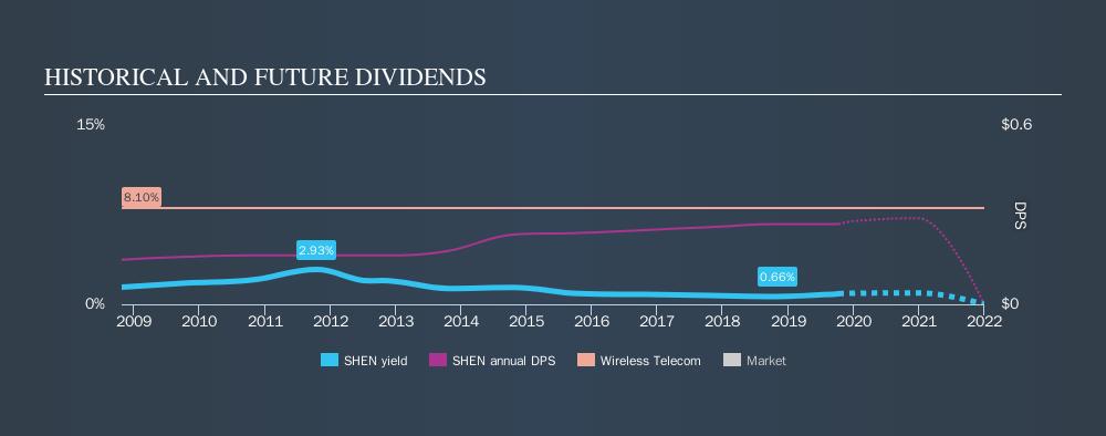 NasdaqGS:SHEN Historical Dividend Yield, October 9th 2019
