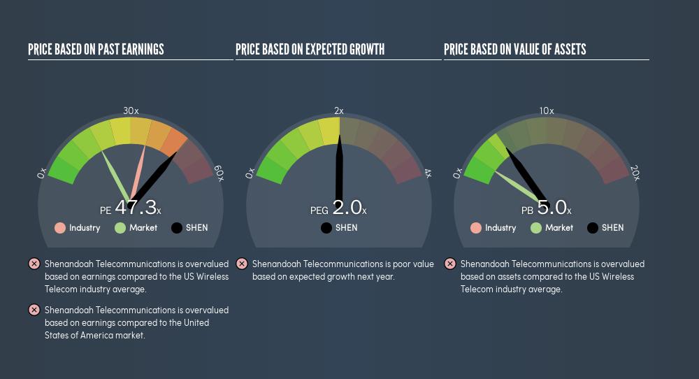 NasdaqGS:SHEN Price Estimation Relative to Market, April 13th 2019