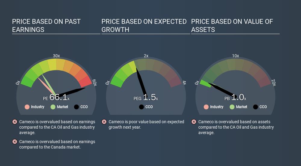 TSX:CCO Price Estimation Relative to Market, February 14th 2020