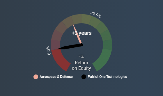 Patriot One Technologies (TSX:PAT) - Share price, News & Analysis
