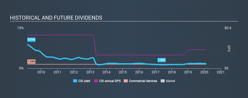 AMEX:CIX Historical Dividend Yield, February 6th 2020