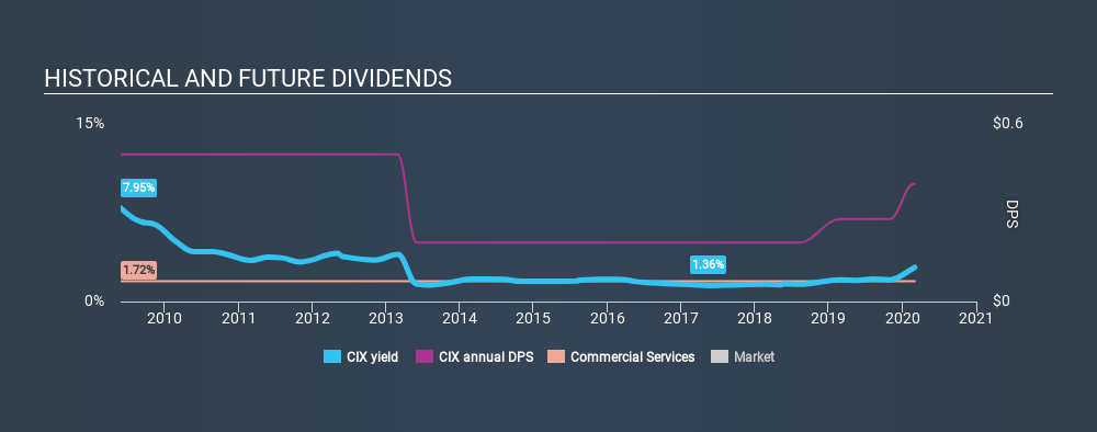 AMEX:CIX Historical Dividend Yield, March 2nd 2020