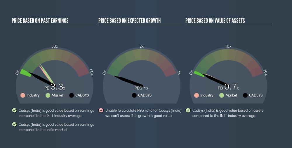 NSEI:CADSYS Price Estimation Relative to Market, June 20th 2019