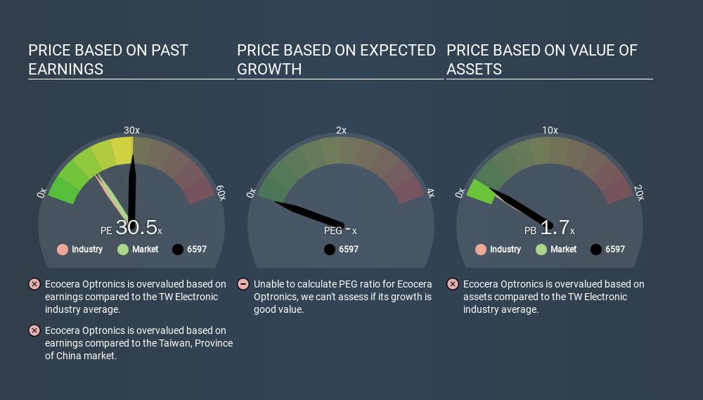 GTSM:6597 Price Estimation Relative to Market, February 6th 2020