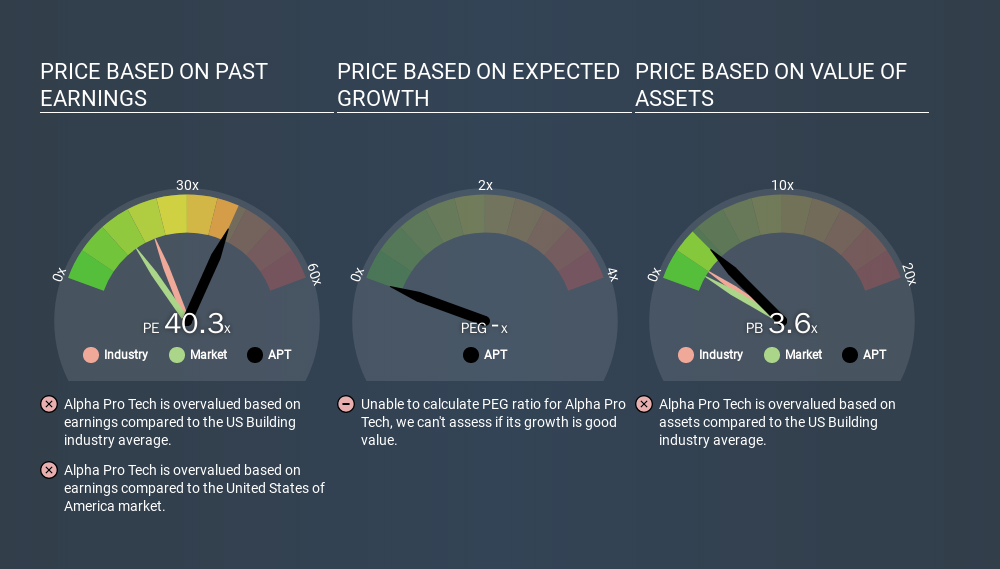 AMEX:APT Price Estimation Relative to Market, March 11th 2020