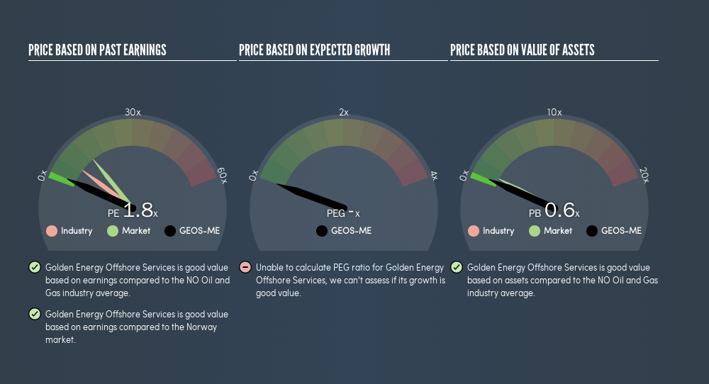 OB:GEOS-ME Price Estimation Relative to Market, July 31st 2019