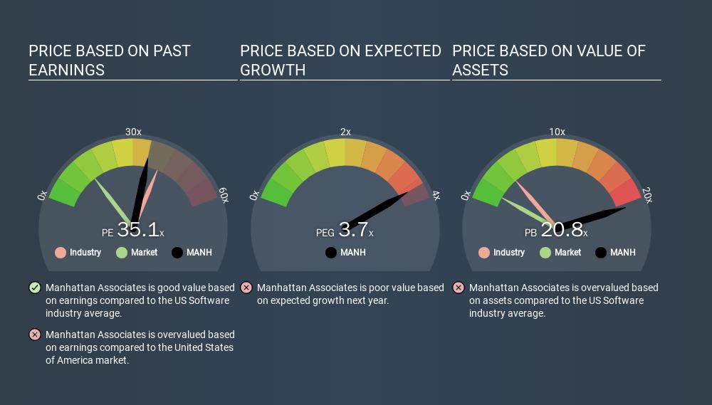 NasdaqGS:MANH Price Estimation Relative to Market, March 17th 2020