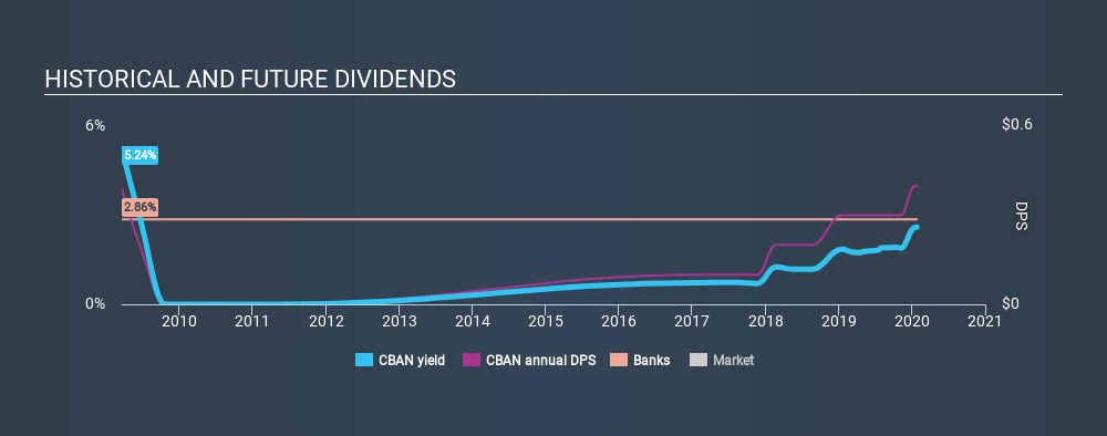 NasdaqGM:CBAN Historical Dividend Yield, January 26th 2020