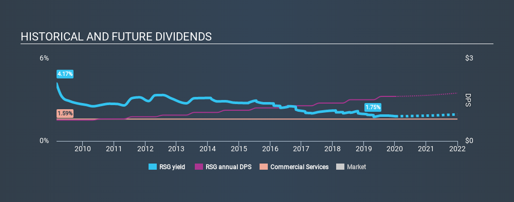 NYSE:RSG Historical Dividend Yield, January 8th 2020