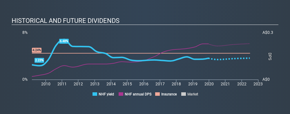 ASX:NHF Historical Dividend Yield, December 14th 2019