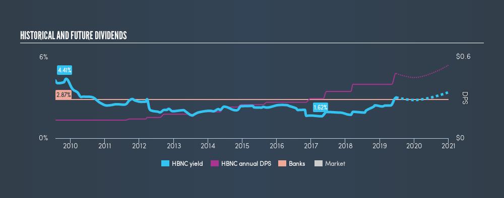 NasdaqGS:HBNC Historical Dividend Yield, June 24th 2019