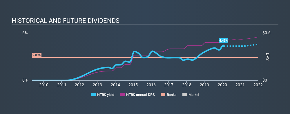 NasdaqGS:HTBK Historical Dividend Yield, January 31st 2020