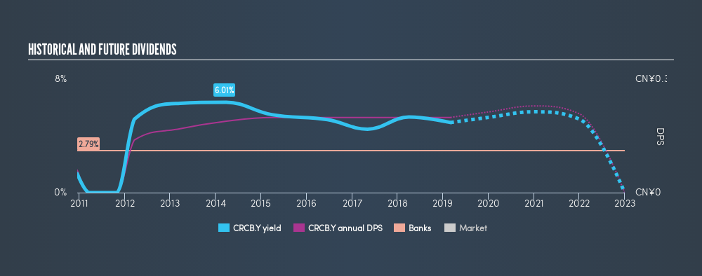 OTCPK:CRCB.Y Historical Dividend Yield, March 25th 2019