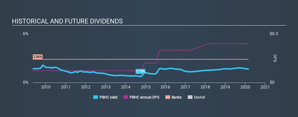 NasdaqCM:PBHC Historical Dividend Yield, February 25th 2020