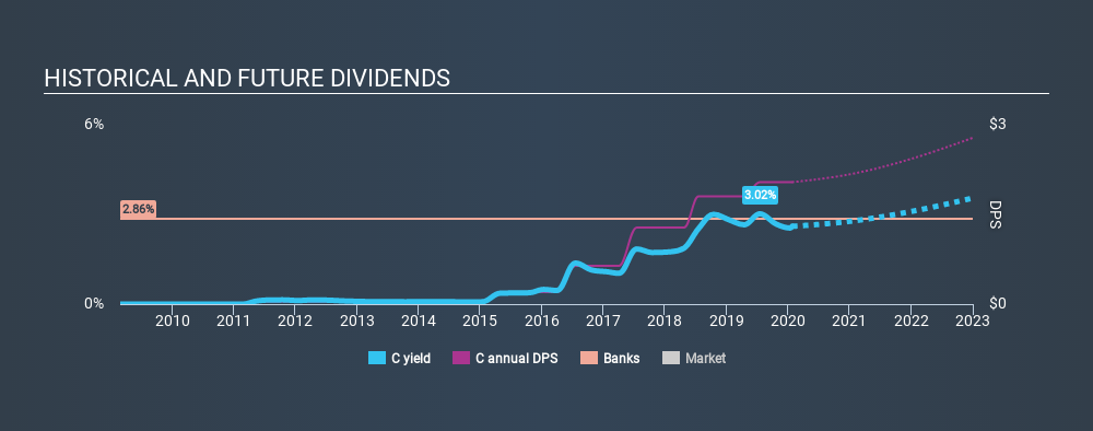 NYSE:C Historical Dividend Yield, January 26th 2020
