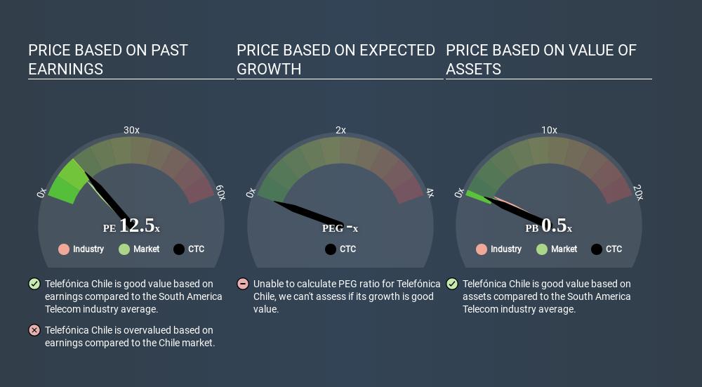 SNSE:CTC Price Estimation Relative to Market April 6th 2020