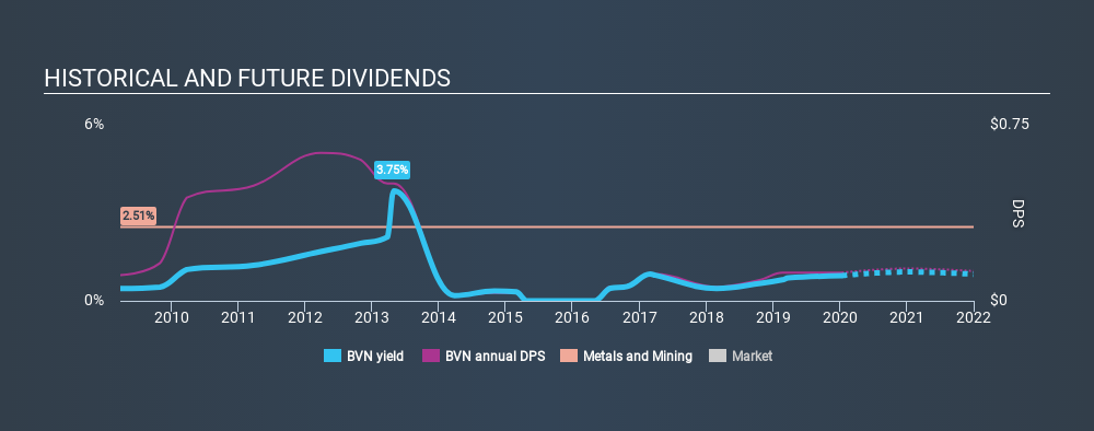 NYSE:BVN Historical Dividend Yield, January 13th 2020