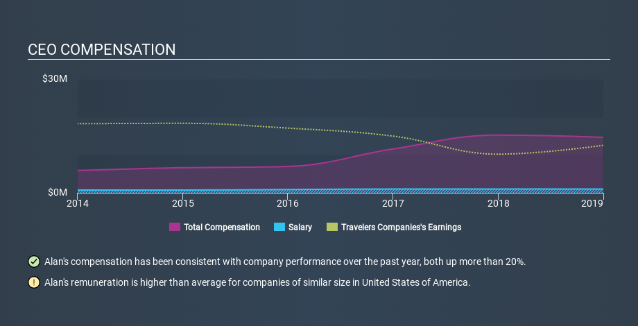 NYSE:TRV CEO Compensation, February 6th 2020