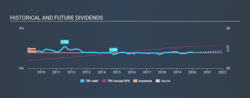 NYSE:TRV Historical Dividend Yield, January 10th 2020