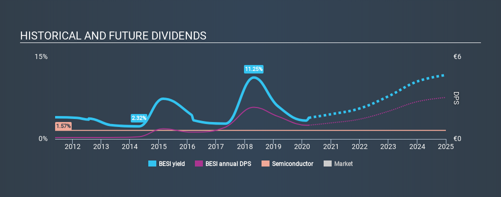 ENXTAM:BESI Historical Dividend Yield, March 25th 2020