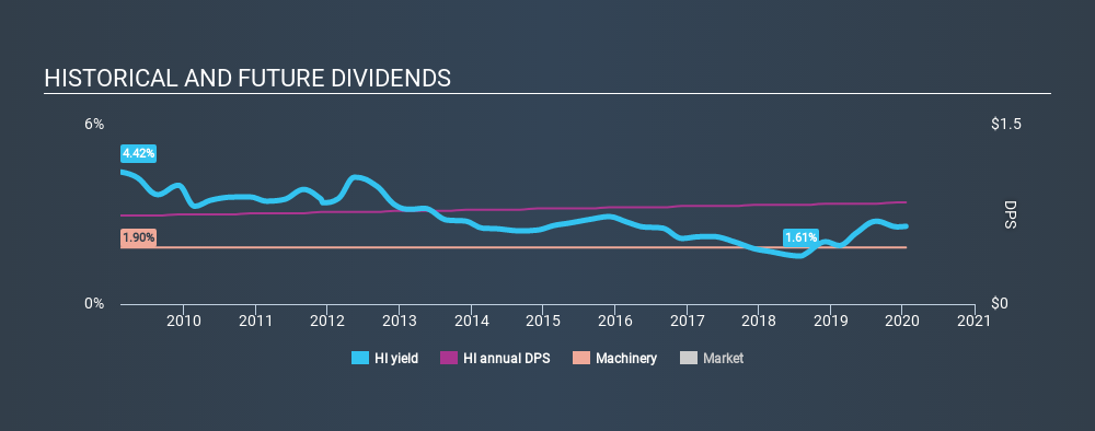 NYSE:HI Historical Dividend Yield, January 18th 2020