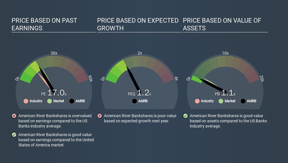 NasdaqGS:AMRB Price Estimation Relative to Market, January 5th 2020