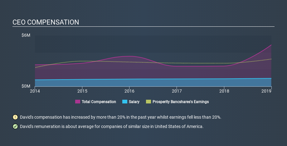 NYSE:PB CEO Compensation, February 12th 2020