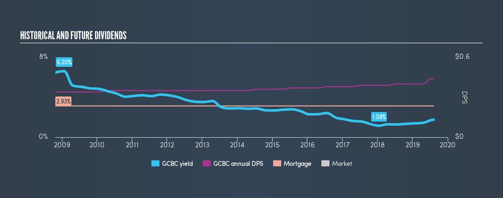NasdaqCM:GCBC Historical Dividend Yield, August 9th 2019