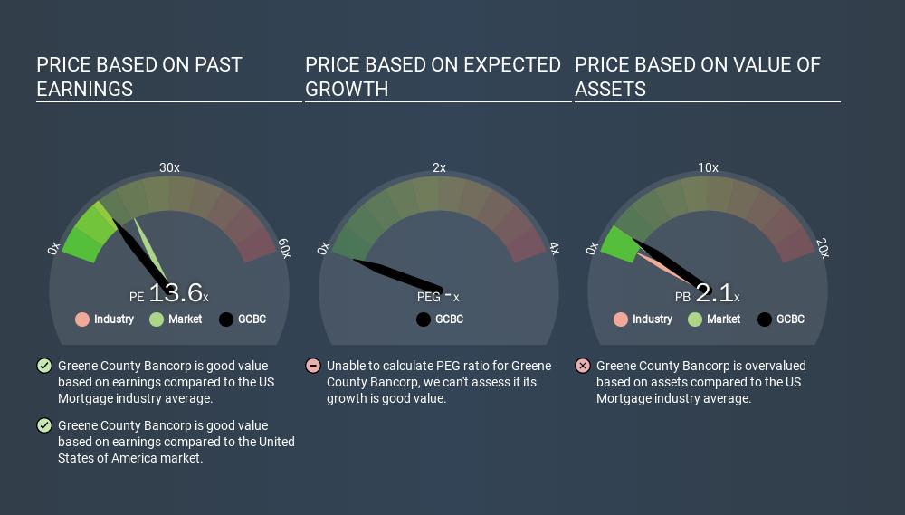 NasdaqCM:GCBC Price Estimation Relative to Market, December 31st 2019