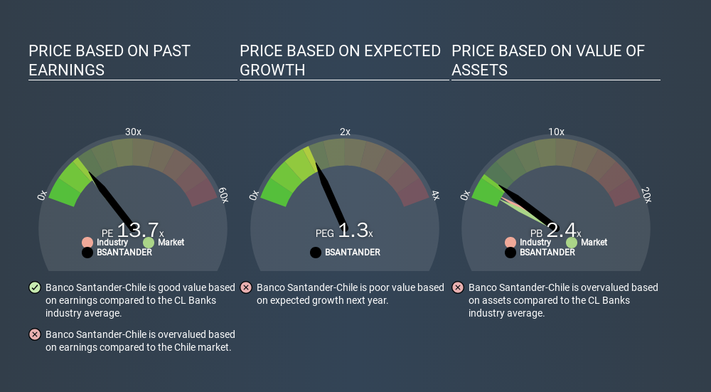 SNSE:BSANTANDER Price Estimation Relative to Market, December 20th 2019