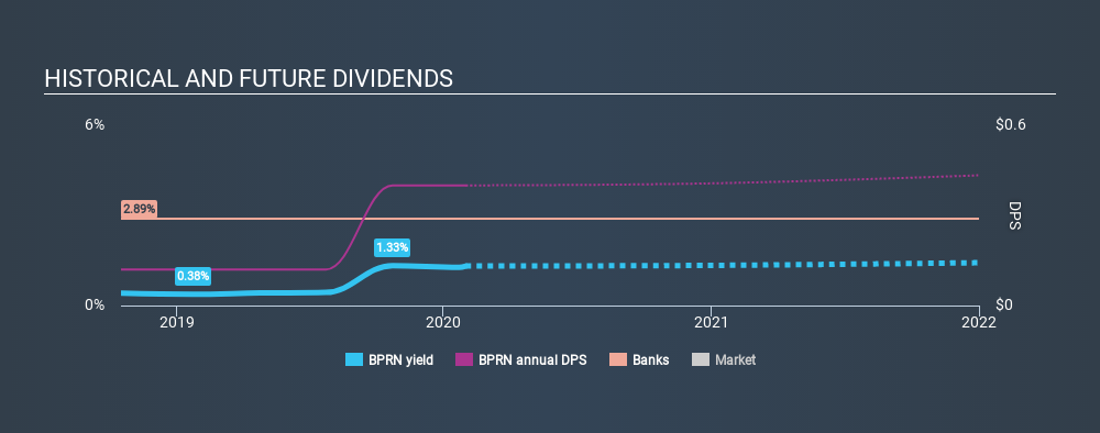 NasdaqGS:BPRN Historical Dividend Yield, January 31st 2020