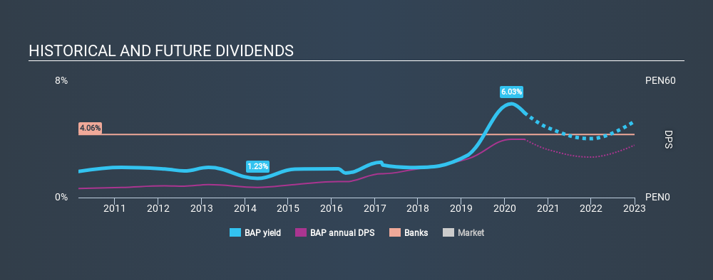 NYSE:BAP Historical Dividend Yield July 3rd 2020