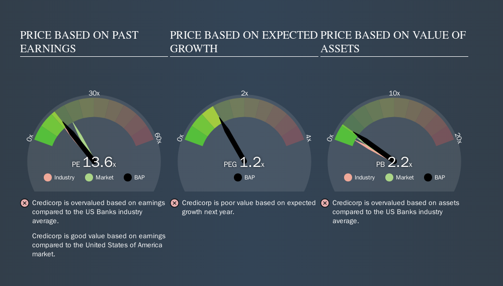 NYSE:BAP Price Estimation Relative to Market, September 11th 2019