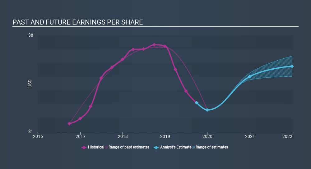 NasdaqGS:MKSI Past and Future Earnings, January 14th 2020