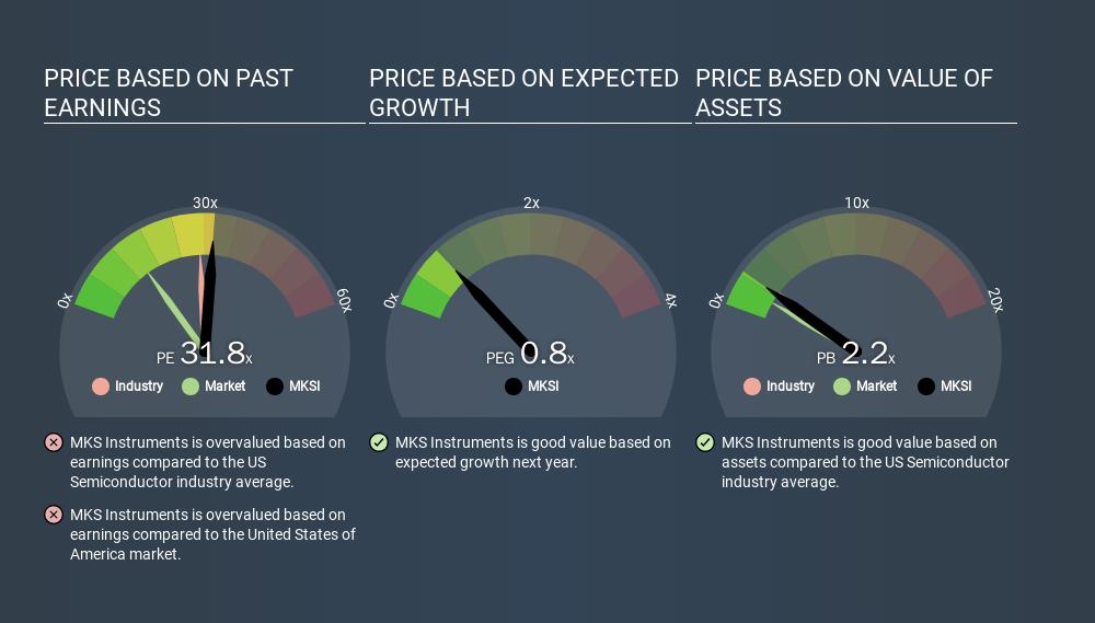 NasdaqGS:MKSI Price Estimation Relative to Market, March 13th 2020