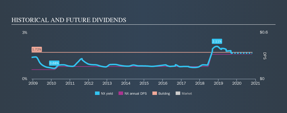 NYSE:NX Historical Dividend Yield, September 17th 2019