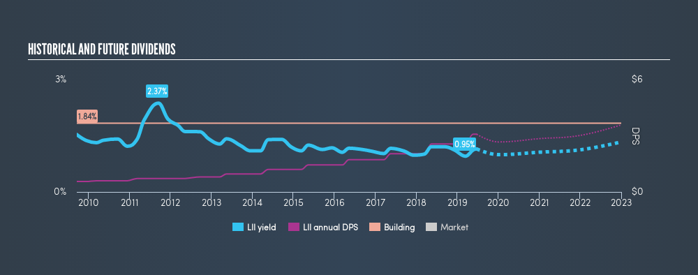 NYSE:LII Historical Dividend Yield, June 23rd 2019
